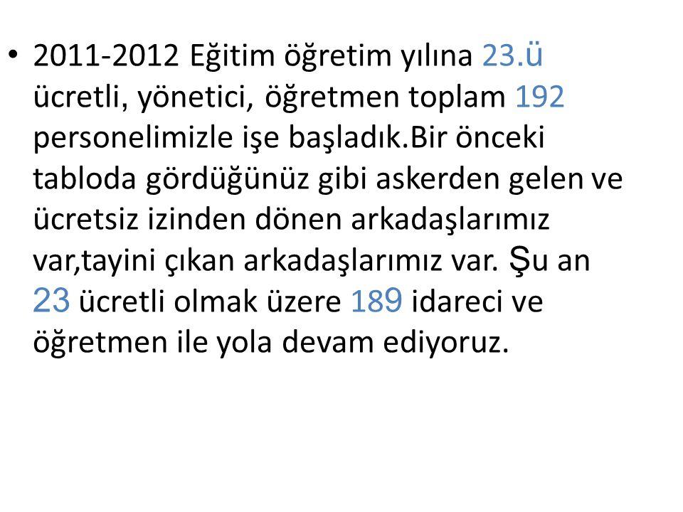 2011-2012 Eğitim öğretim yılına 23