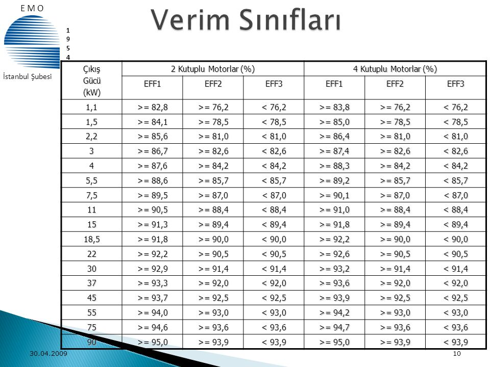 Verim Sınıfları E M O Çıkış Gücü (kW) 2 Kutuplu Motorlar (%)