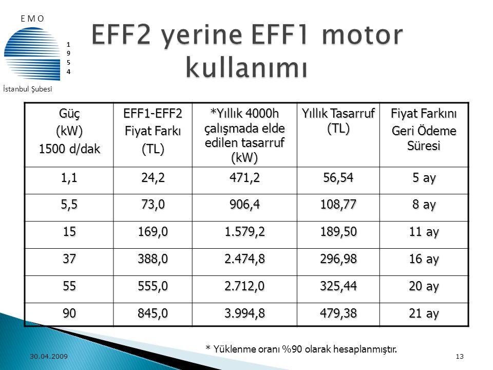 EFF2 yerine EFF1 motor kullanımı