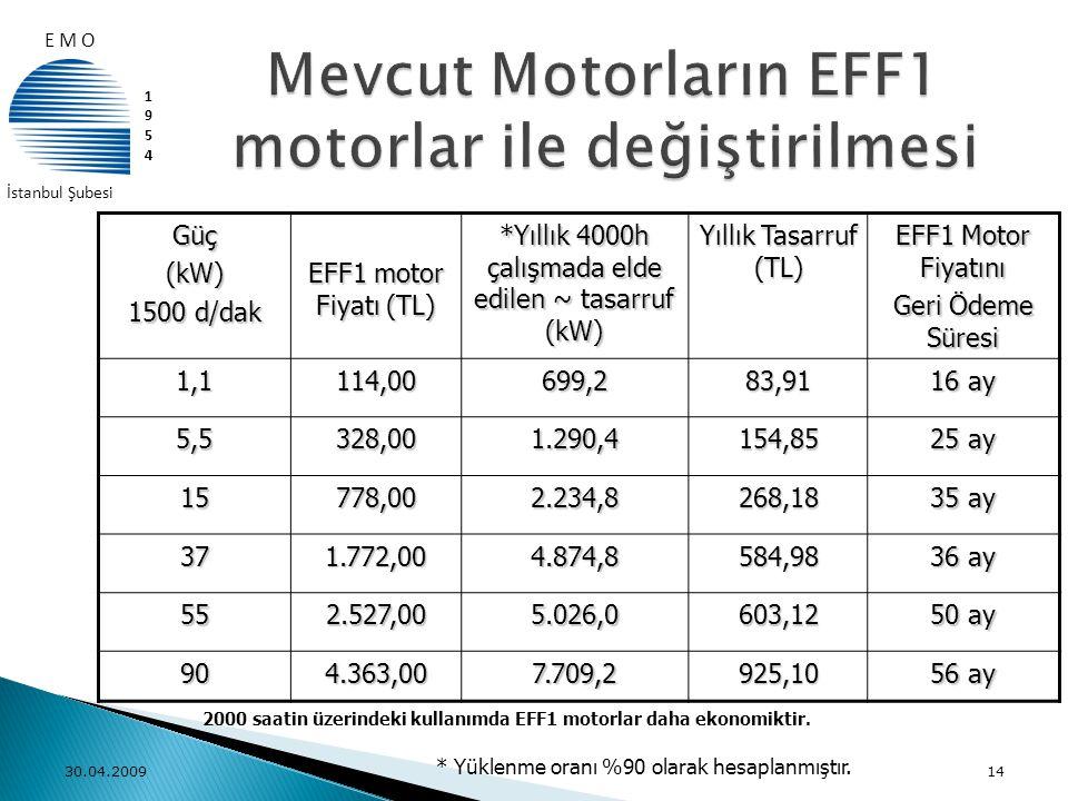 Mevcut Motorların EFF1 motorlar ile değiştirilmesi