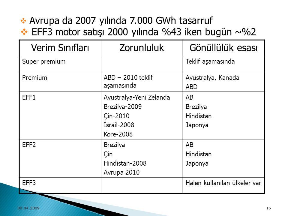 EFF3 motor satışı 2000 yılında %43 iken bugün ~%2 Verim Sınıfları