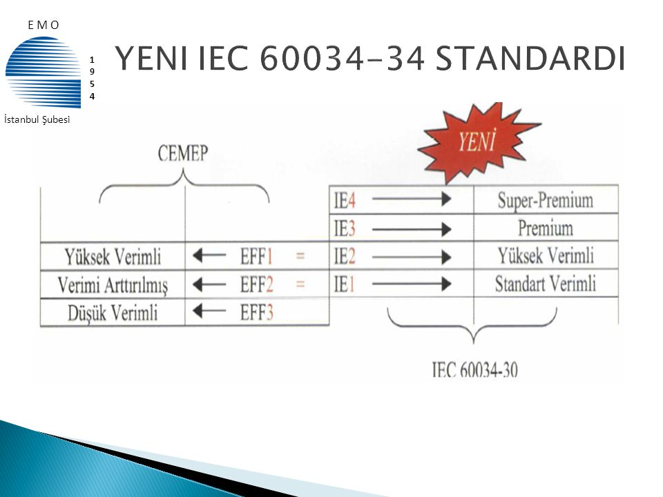 E M O YENI IEC 60034-34 STANDARDI 1954 İstanbul Şubesi
