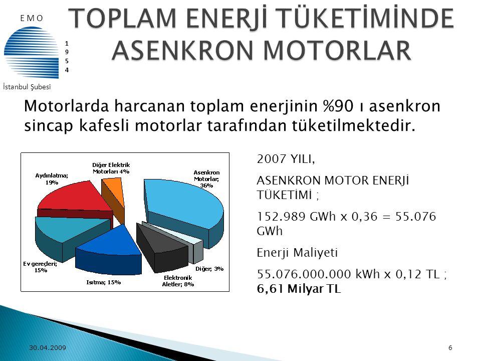 TOPLAM ENERJİ TÜKETİMİNDE ASENKRON MOTORLAR