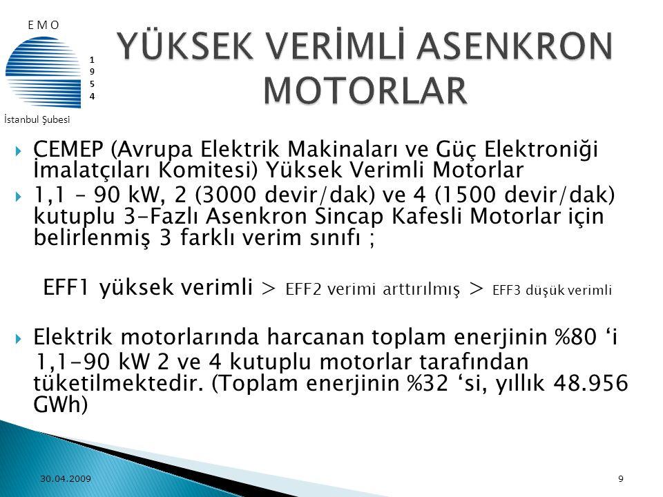 YÜKSEK VERİMLİ ASENKRON MOTORLAR