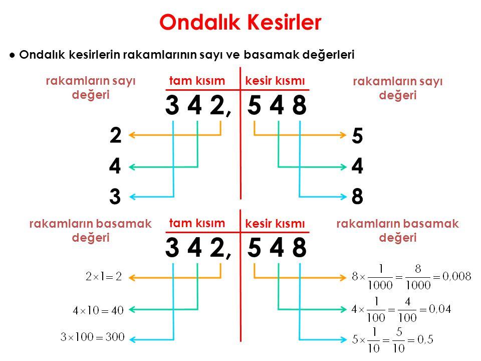 Ondalık Kesirler ● Ondalık kesirlerin rakamlarının sayı ve basamak değerleri. rakamların sayı değeri.