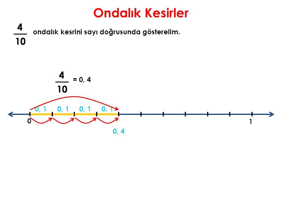 Ondalık Kesirler ondalık kesrini sayı doğrusunda gösterelim. = 0, 4