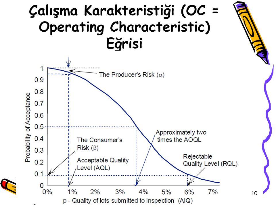 Çalışma Karakteristiği (OC = Operating Characteristic) Eğrisi