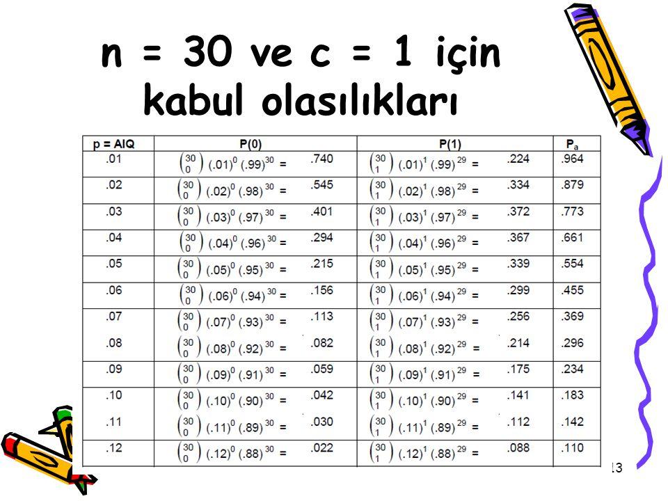 n = 30 ve c = 1 için kabul olasılıkları