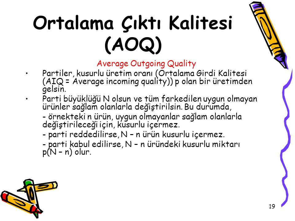 Ortalama Çıktı Kalitesi (AOQ)