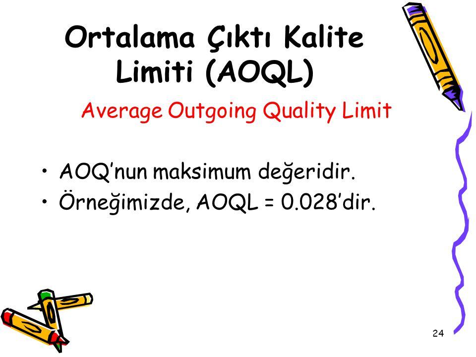 Ortalama Çıktı Kalite Limiti (AOQL)