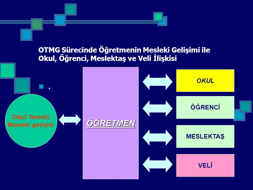 OTMG Sürecinde Öğretmenin Mesleki Gelişimi ile Okul, Öğrenci, Meslektaş ve Veli İlişkisi