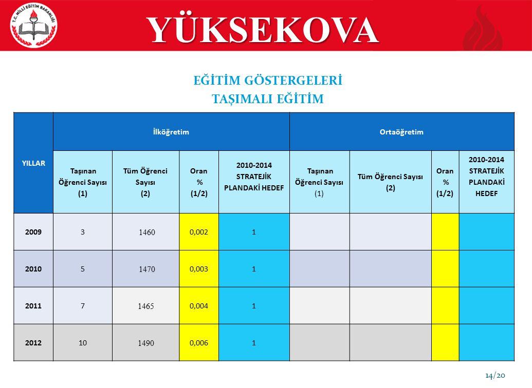 Taşınan Öğrenci Sayısı (1) 2010-2014 STRATEJİK PLANDAKİ HEDEF