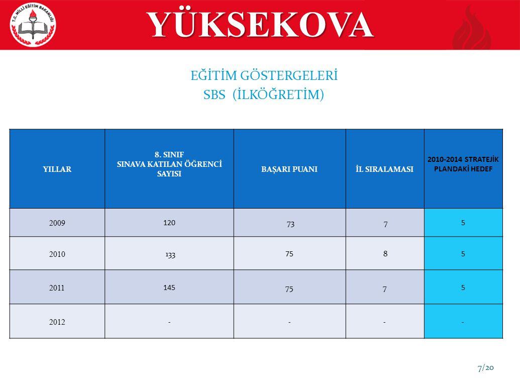 YÜKSEKOVA EĞİTİM GÖSTERGELERİ SBS (İLKÖĞRETİM) 2 YILLAR