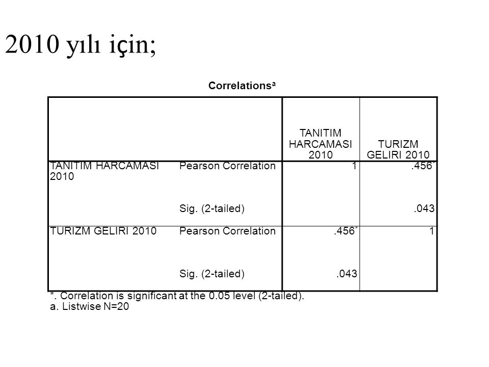 2010 yılı için; Correlationsa TANITIM HARCAMASI 2010