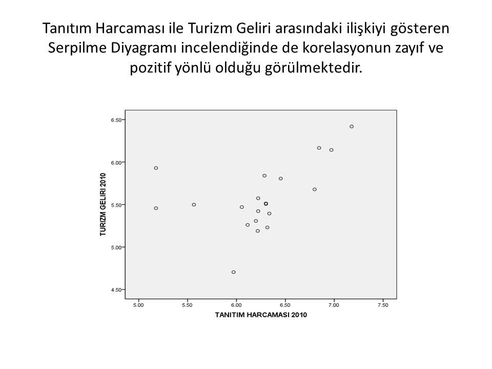 Tanıtım Harcaması ile Turizm Geliri arasındaki ilişkiyi gösteren Serpilme Diyagramı incelendiğinde de korelasyonun zayıf ve pozitif yönlü olduğu görülmektedir.
