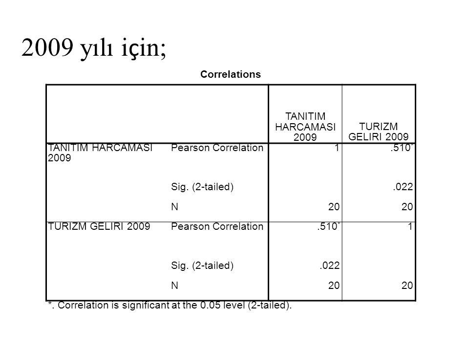 2009 yılı için; Correlations TANITIM HARCAMASI 2009 TURIZM GELIRI 2009