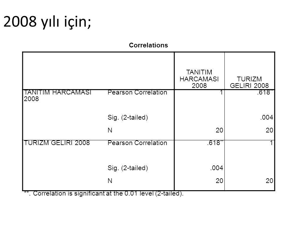 2008 yılı için; Correlations TANITIM HARCAMASI 2008 TURIZM GELIRI 2008