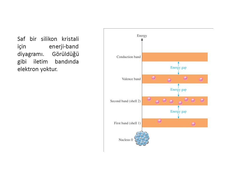 Saf bir silikon kristali için enerji-band diyagramı