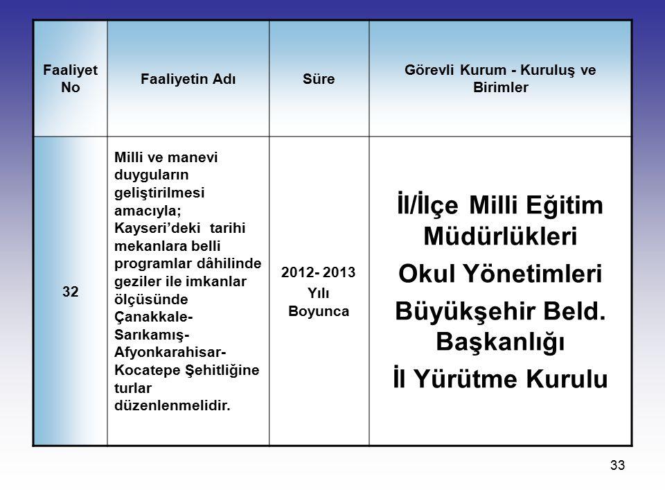 İl/İlçe Milli Eğitim Müdürlükleri Büyükşehir Beld. Başkanlığı