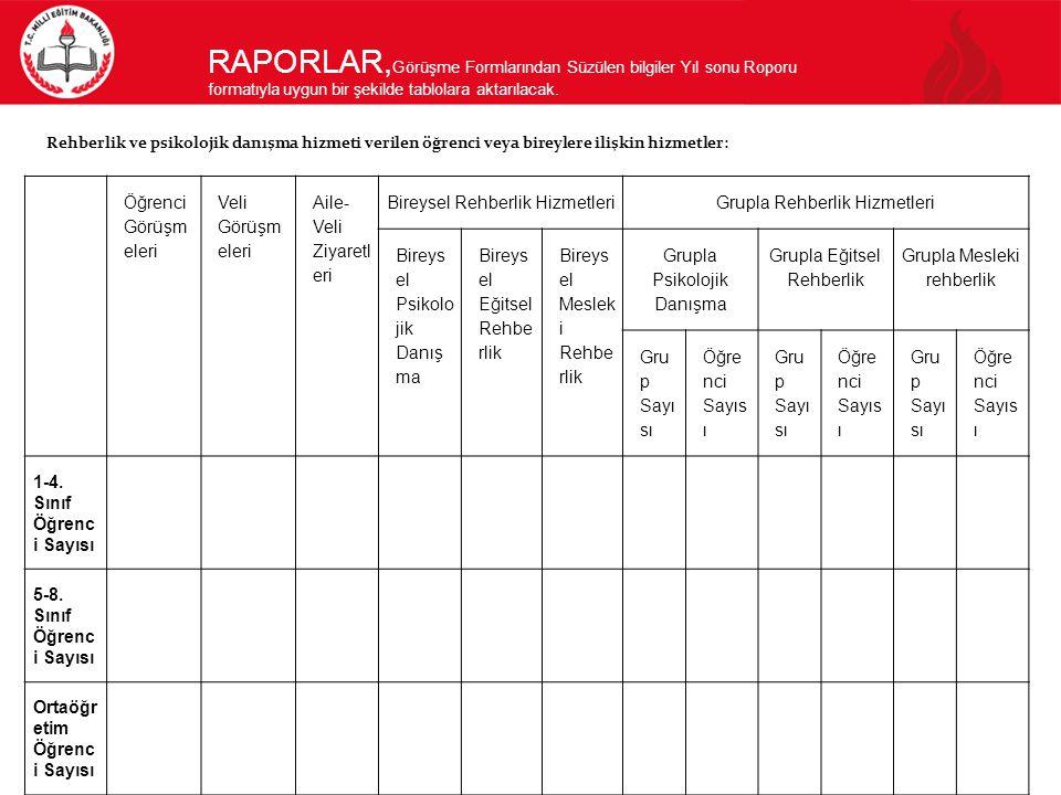RAPORLAR,Görüşme Formlarından Süzülen bilgiler Yıl sonu Roporu formatıyla uygun bir şekilde tablolara aktarılacak.