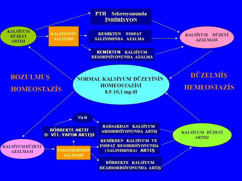 HEMEOSTAZİS HOMEOSTAZİS PTH Sekresyonunda İNHİBİSYON