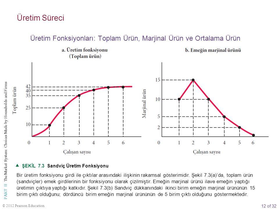 Üretim Süreci Üretim Fonksiyonları: Toplam Ürün, Marjinal Ürün ve Ortalama Ürün.  ŞEKİL 7.3 Sandviç Üretim Fonksiyonu.
