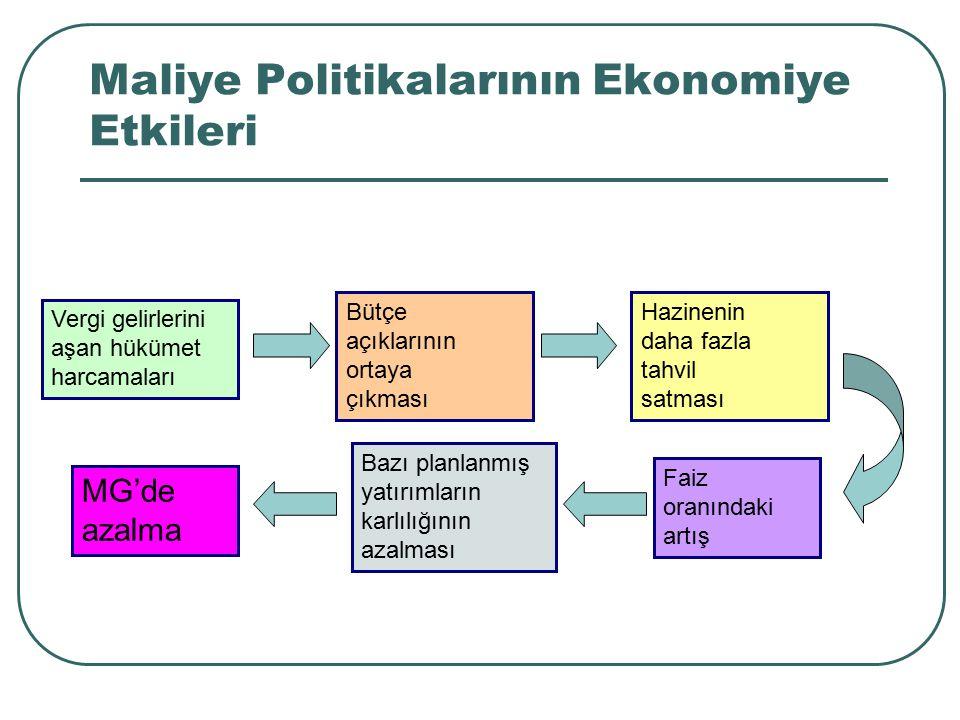 Maliye Politikalarının Ekonomiye Etkileri
