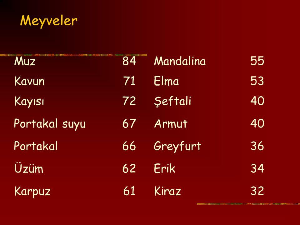Meyveler Muz 84 Mandalina 55 Kavun 71 Elma 53 Kayısı 72 Şeftali 40