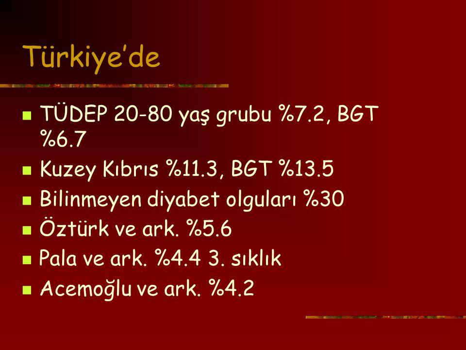 Türkiye'de TÜDEP 20-80 yaş grubu %7.2, BGT %6.7