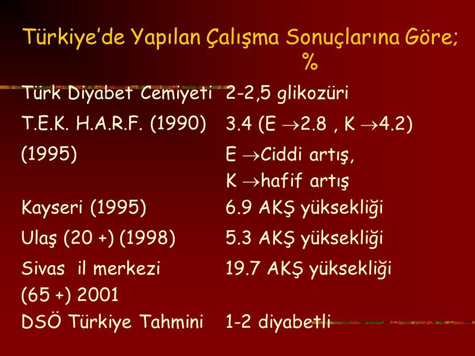 Türkiye'de Yapılan Çalışma Sonuçlarına Göre; %