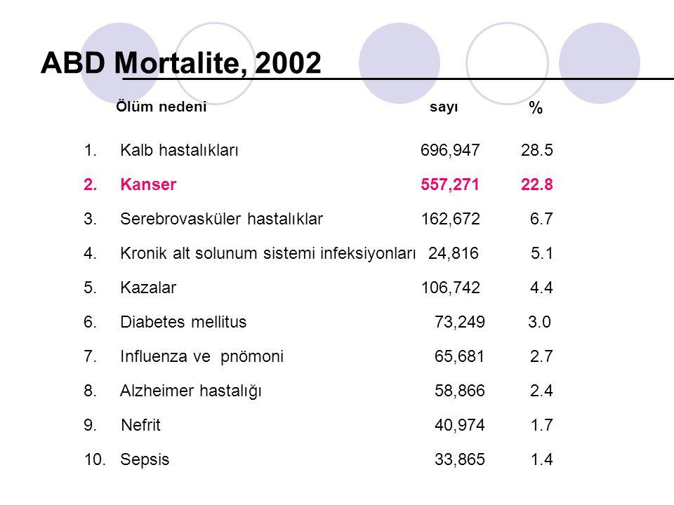ABD Mortalite, 2002 % 1. Kalb hastalıkları 696,947 28.5