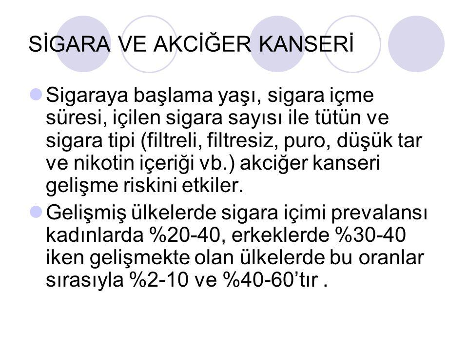 SİGARA VE AKCİĞER KANSERİ