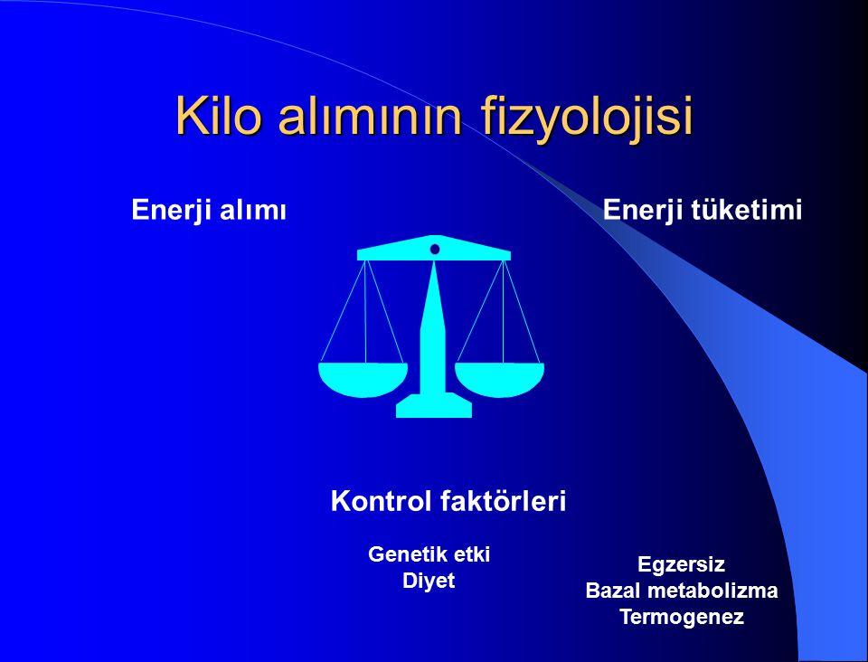 Kilo alımının fizyolojisi
