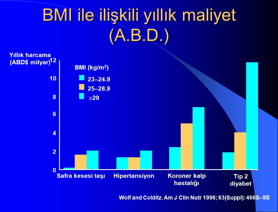 BMI ile ilişkili yıllık maliyet (A.B.D.)