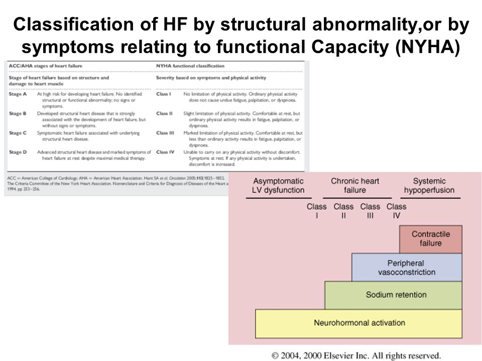 Classification of HF by structural abnormality,or by symptoms relating to functional Capacity (NYHA)