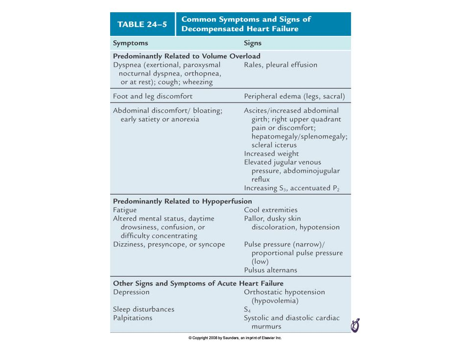 TABLE 24–5 Common Symptoms and Signs of Decompensated Heart Failure.