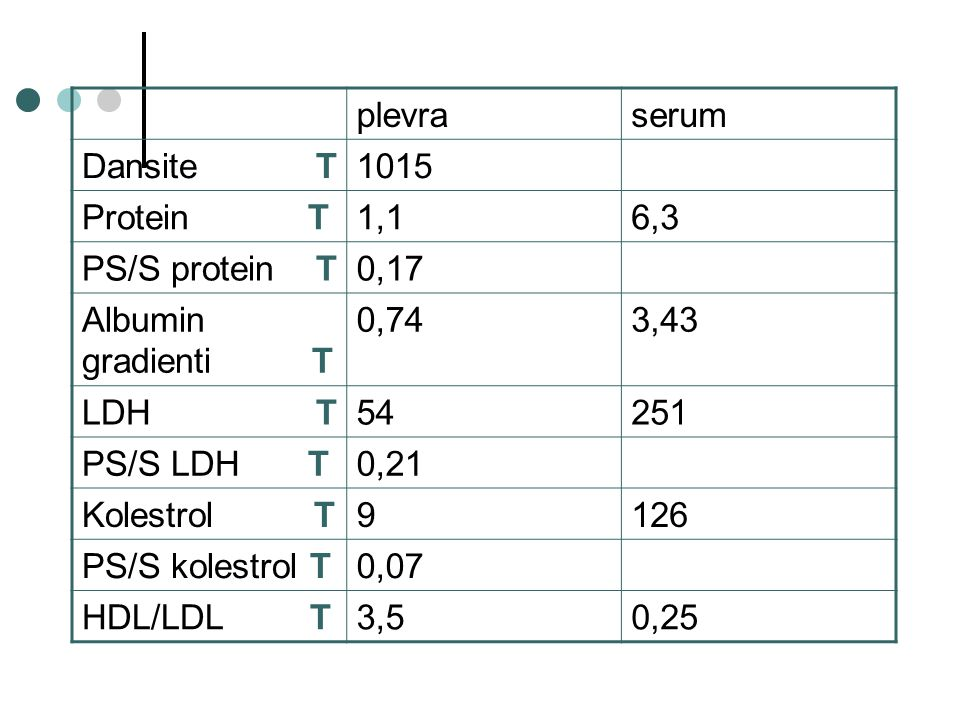 plevra serum. Dansite T. 1015. Protein T. 1,1. 6,3. PS/S protein T. 0,17.