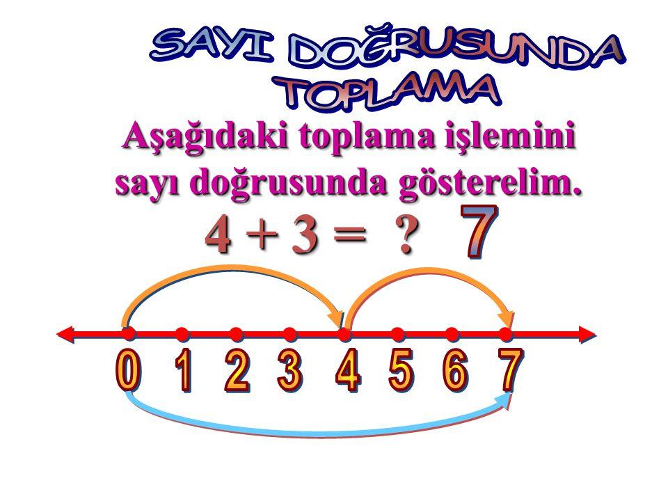 Aşağıdaki toplama işlemini sayı doğrusunda gösterelim.