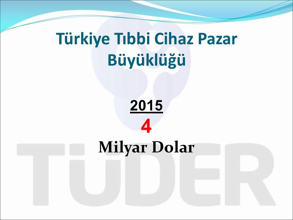 Türkiye Tıbbi Cihaz Pazar Büyüklüğü