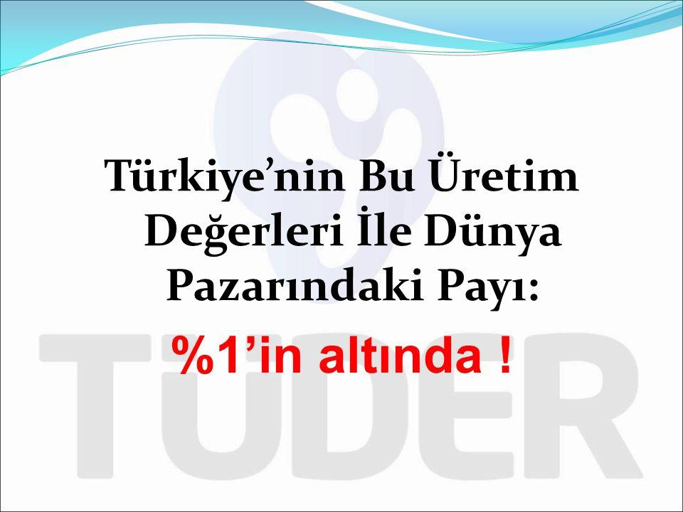 Türkiye'nin Bu Üretim Değerleri İle Dünya Pazarındaki Payı: