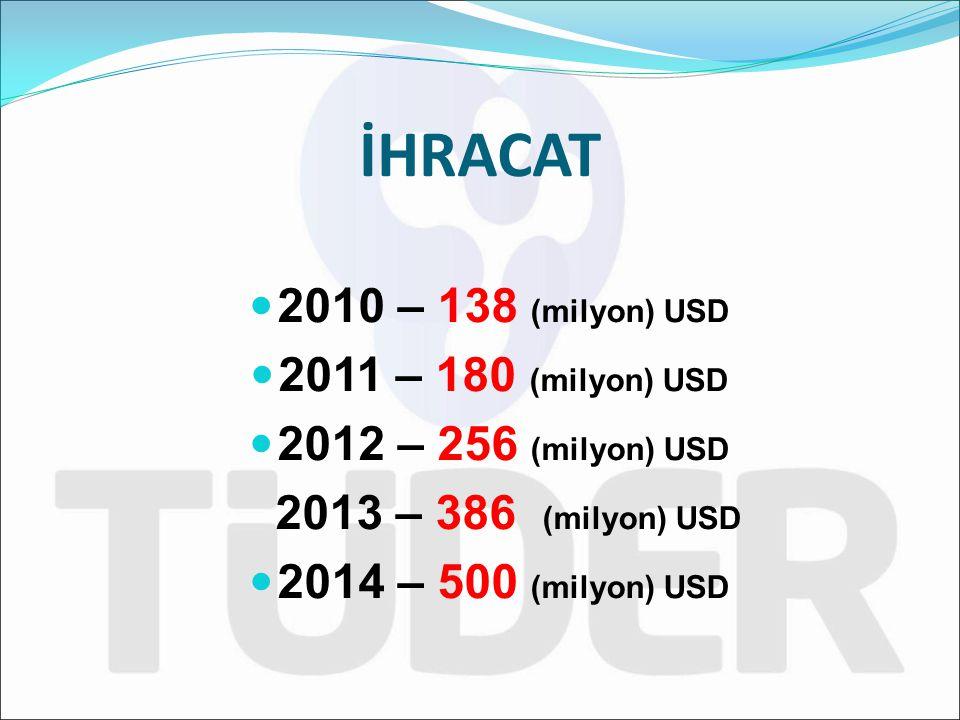 İHRACAT 2010 – 138 (milyon) USD 2011 – 180 (milyon) USD
