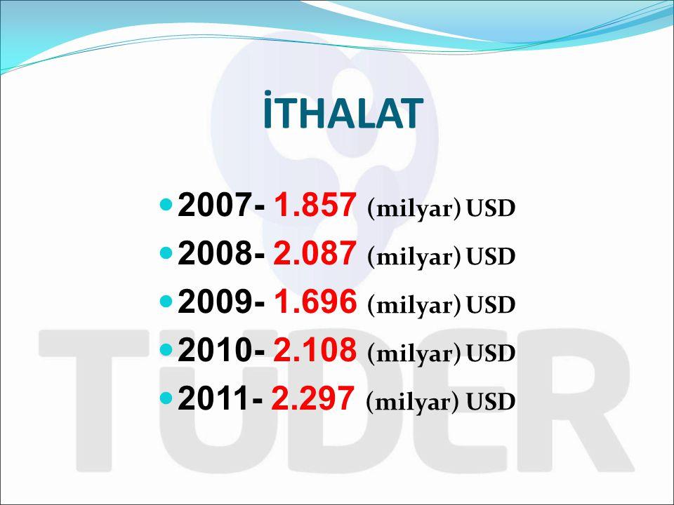 İTHALAT 2007- 1.857 (milyar) USD 2008- 2.087 (milyar) USD