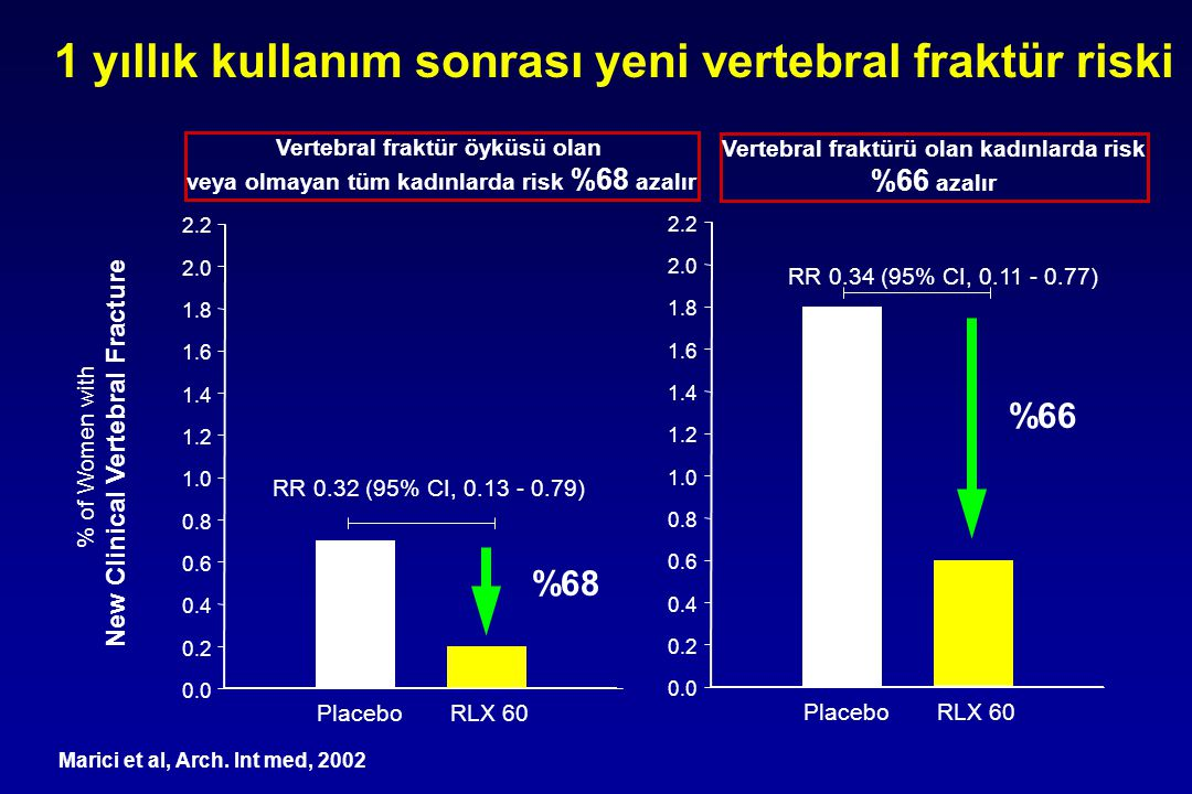1 yıllık kullanım sonrası yeni vertebral fraktür riski