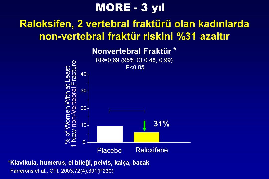 MORE - 3 yıl Raloksifen, 2 vertebral fraktürü olan kadınlarda non-vertebral fraktür riskini %31 azaltır.