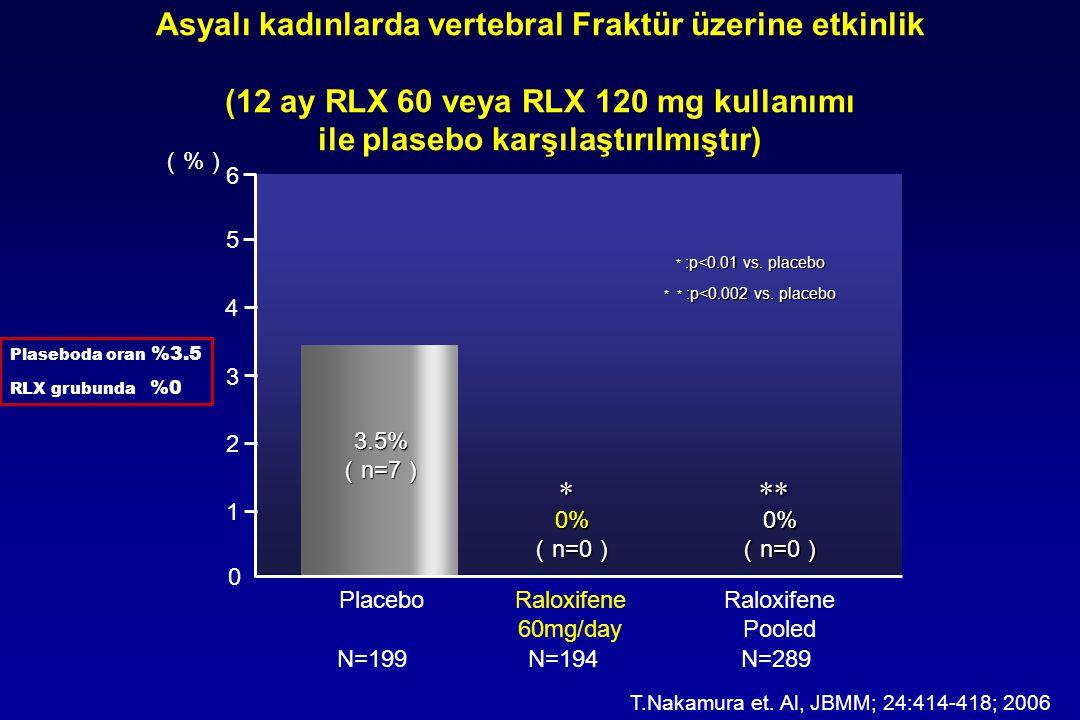 Asyalı kadınlarda vertebral Fraktür üzerine etkinlik (12 ay RLX 60 veya RLX 120 mg kullanımı ile plasebo karşılaştırılmıştır)