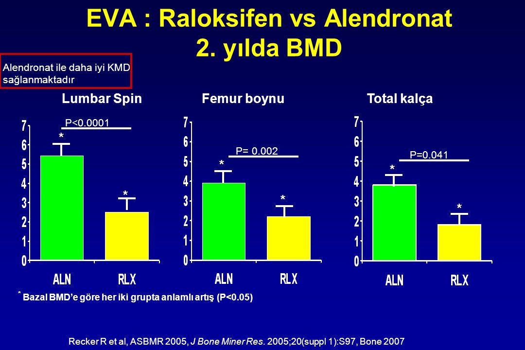 EVA : Raloksifen vs Alendronat 2. yılda BMD