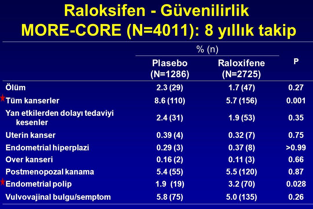 Raloksifen - Güvenilirlik MORE-CORE (N=4011): 8 yıllık takip