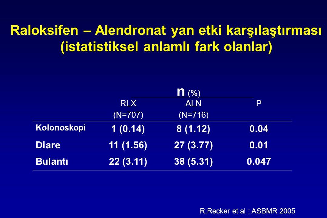 Raloksifen – Alendronat yan etki karşılaştırması (istatistiksel anlamlı fark olanlar)