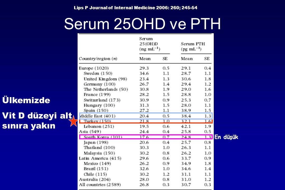 Serum 25OHD ve PTH Ülkemizde Vit D düzeyi alt sınıra yakın En düşük