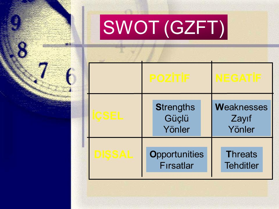 SWOT (GZFT) SWOT POZİTİF NEGATİF İÇSEL DIŞSAL Strengths Güçlü Yönler